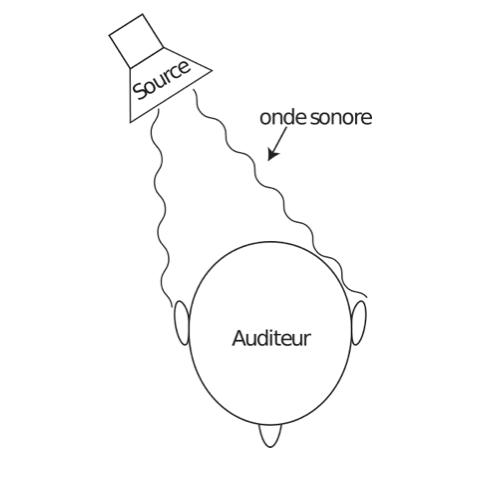 schéma écoute binaurale
